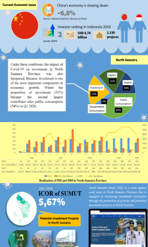 Infographic - Polemic of Investment Sector in North Sumatra