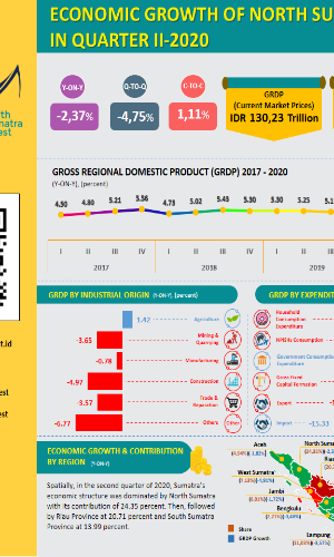 Infographic - GRDP of North Sumatra for Q2 2020